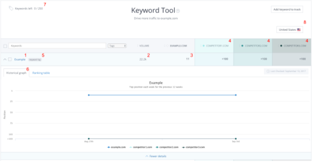 Using Keyword Tool – Help & Support | WooRank